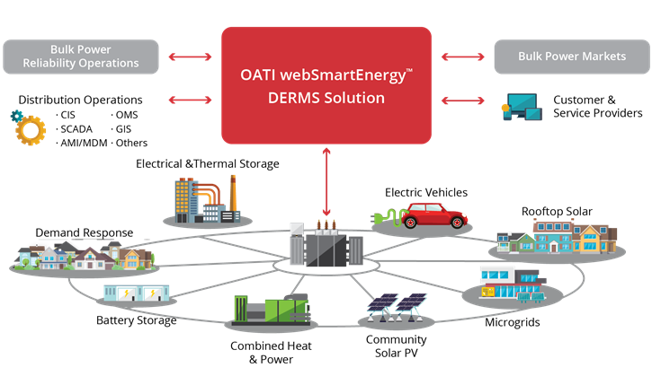 Distributed Energy Resource Management System | DERMS | OATI